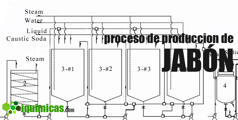 Descripcion Del Proceso De Produccion Of Proceso De Producci N Industrial Del Jab N Descripci N